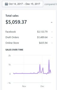 Shopify Sales from 2017-10-14 First Sale to 2017-12-15
